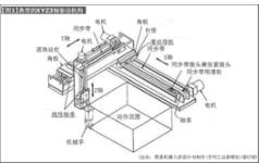 如何使用直线轴承−4:直线轴承在简易自动设备上的应用事例−1