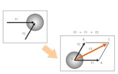 力的合成与分解-1(机械工学与自动机设计-2)
