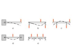 梁的结构和弯曲(机械工程学与自动机设计-15)