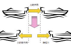 运动定律-3(机械工学与自动机设计-13)
