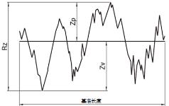 产品的几何特性规格(GPS)-表面性状:轮廓曲线方式(含JIS B 0601:2013摘要)